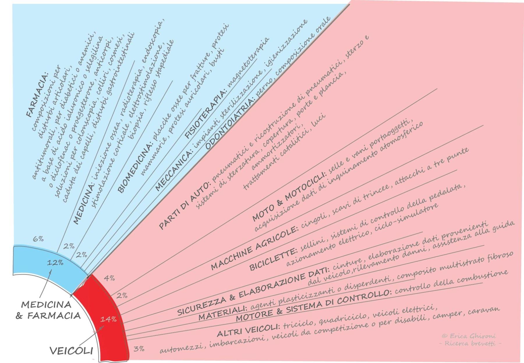 brevetti-italiani-gennaio-medicina-automotive-sequoo