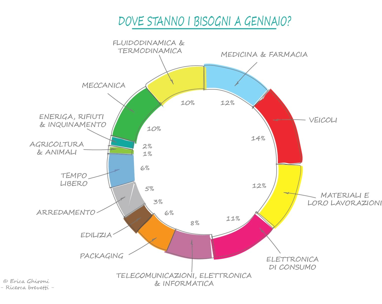 brevetti-italiani-gennaio-settori-sequoo