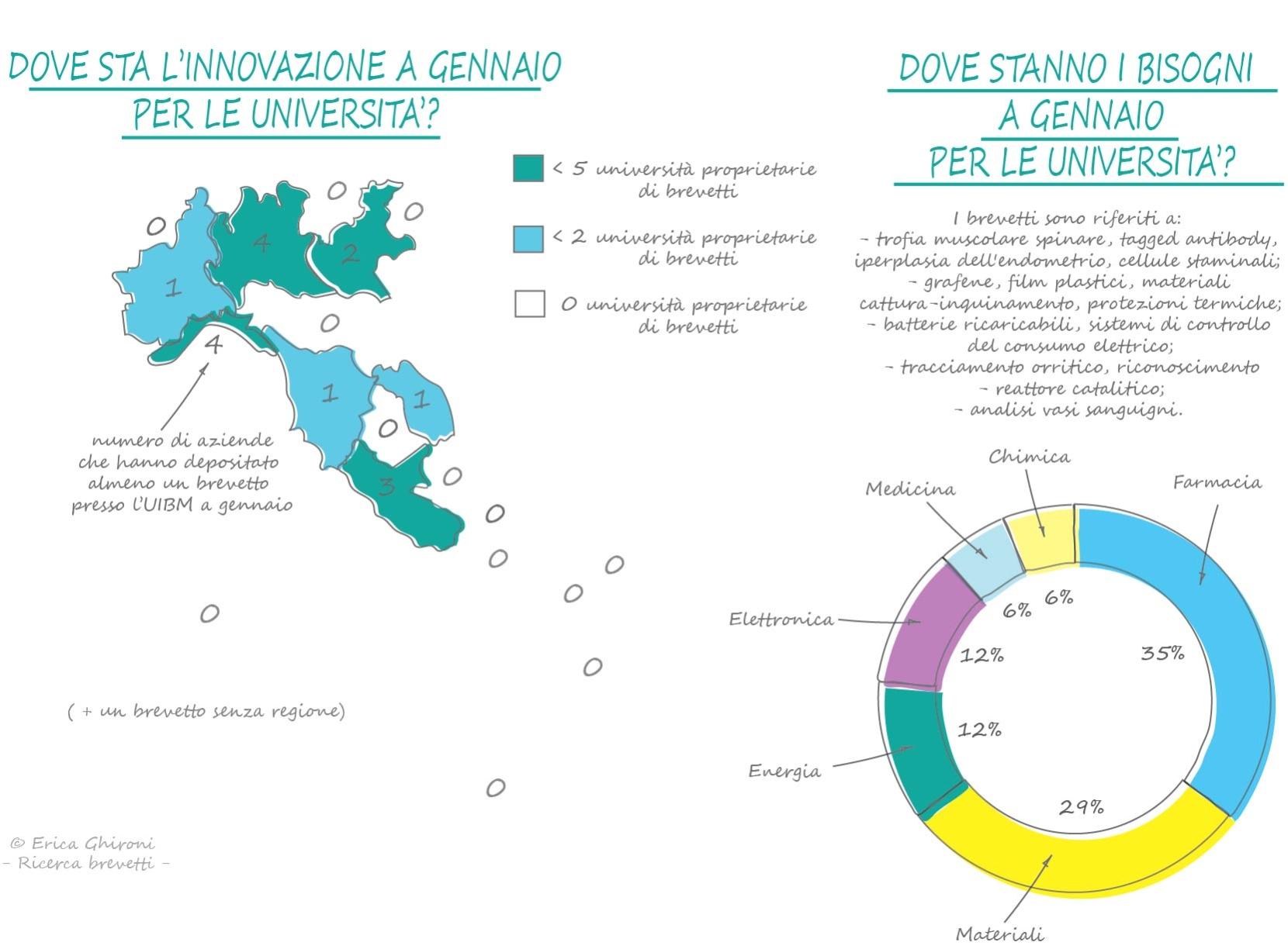 brevetti-italiani-gennaio-università-sequoo