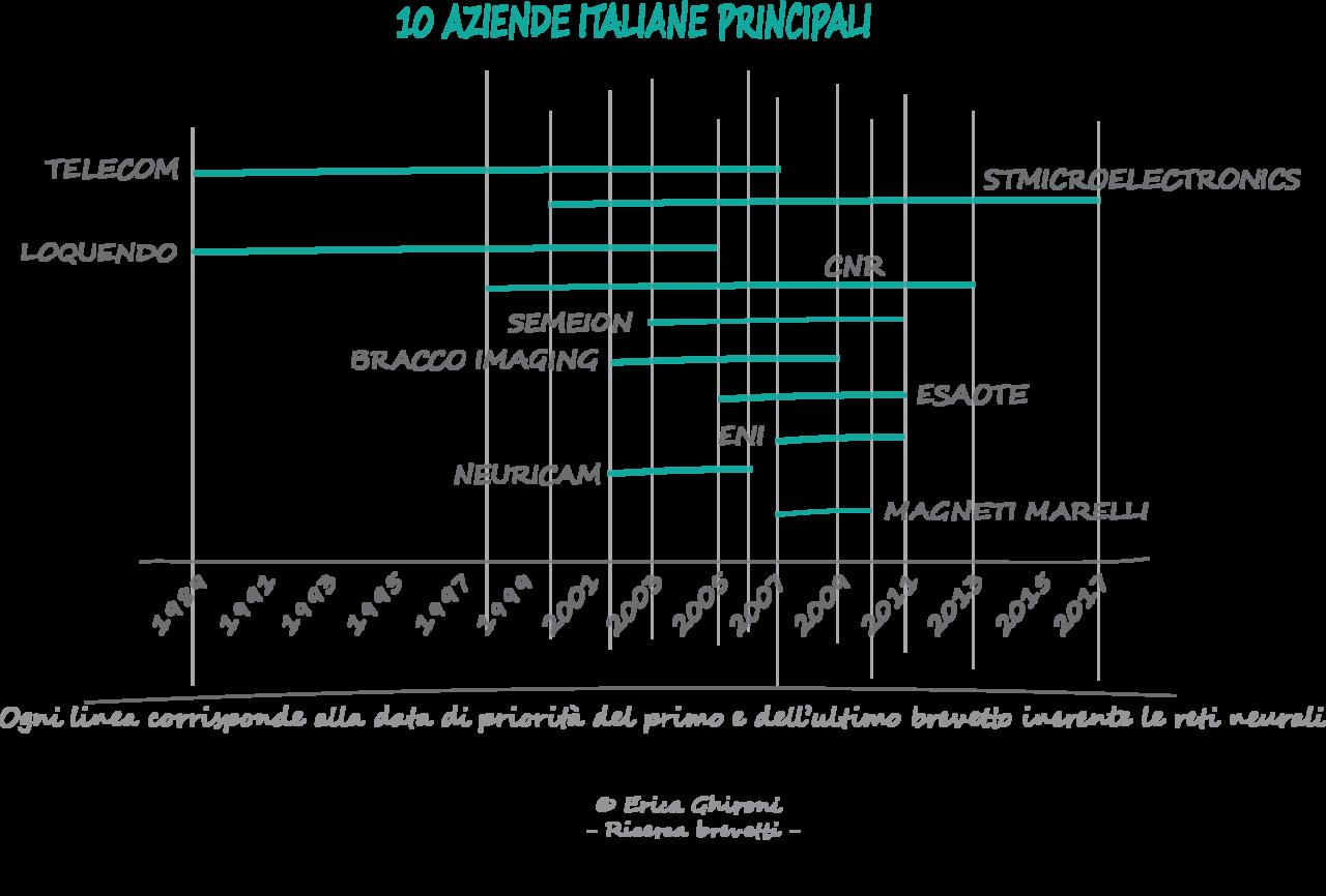 machine-learning-brevetti-italiani-2-sequoo