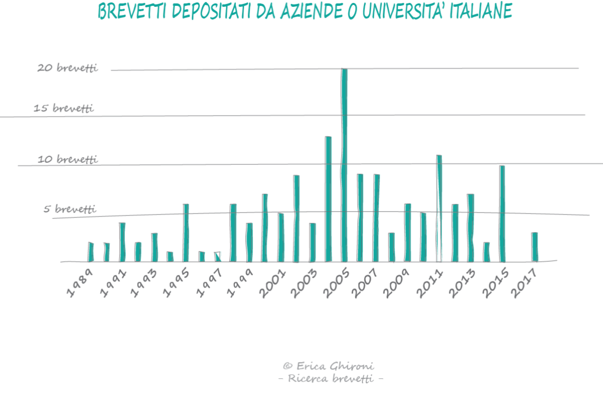 reti-neurali-brevetti-italiani-sequoo