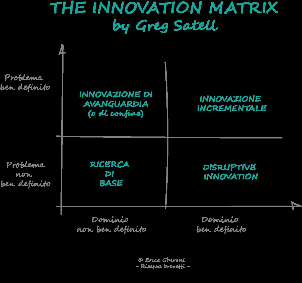 innovation-matrix-sequoo