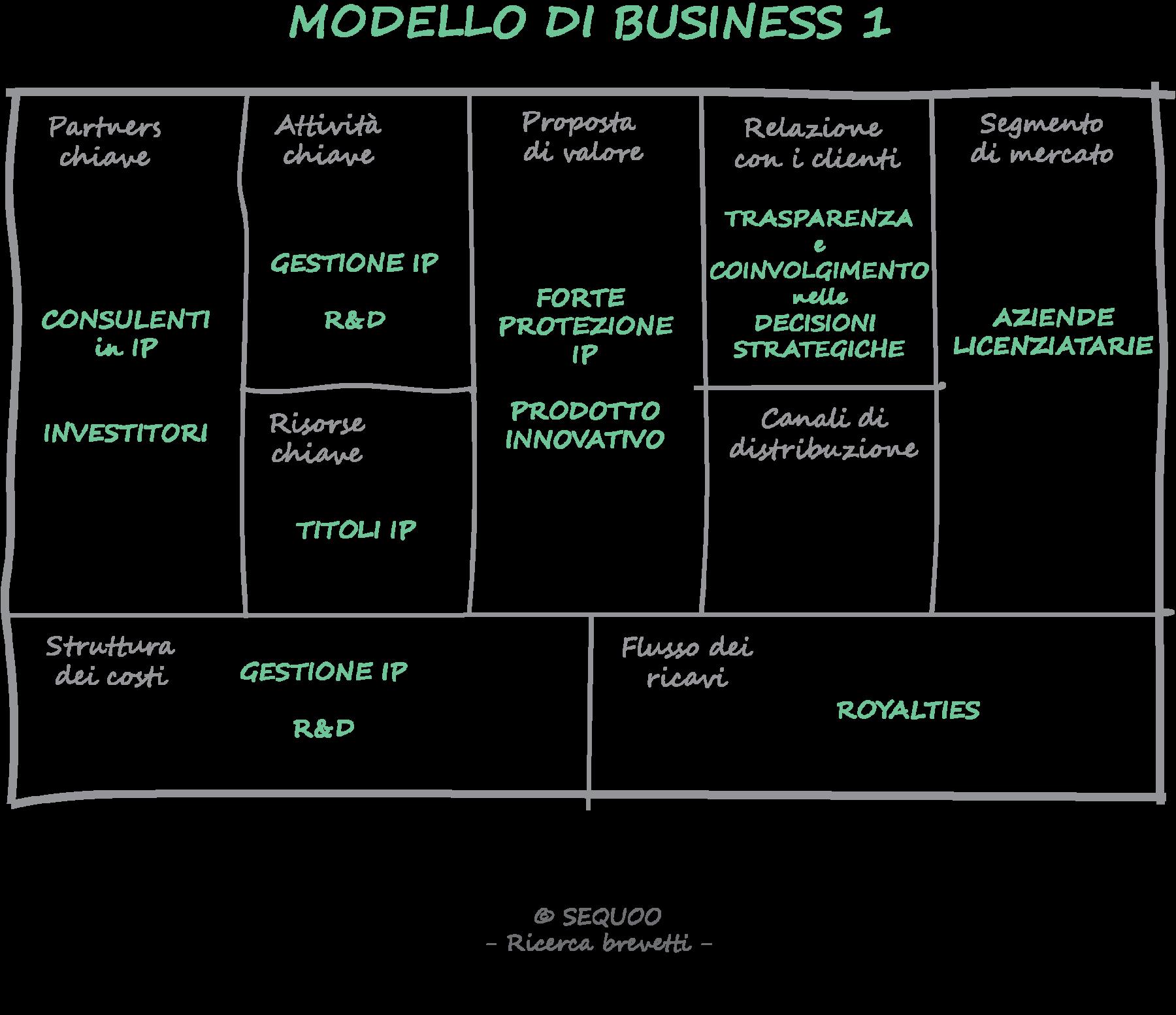 modello-business-1-sequoo
