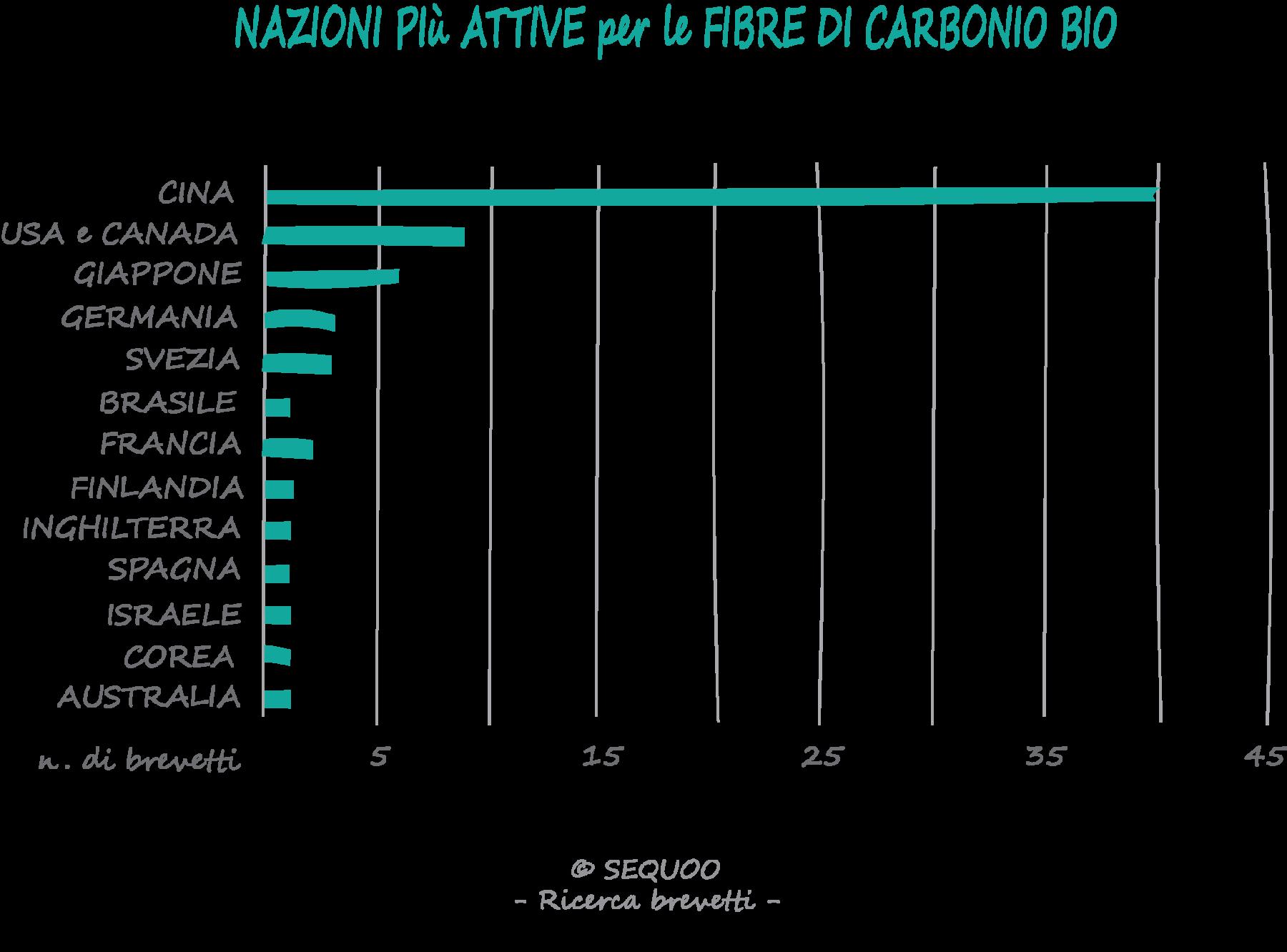 nazioni-fibre-carbonio-brevetti-bio-sequoo