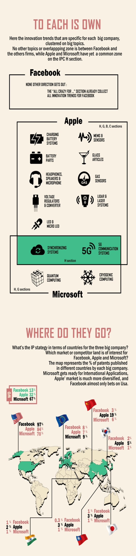 1000 patent Facebook Apple Microsoft part 3e4