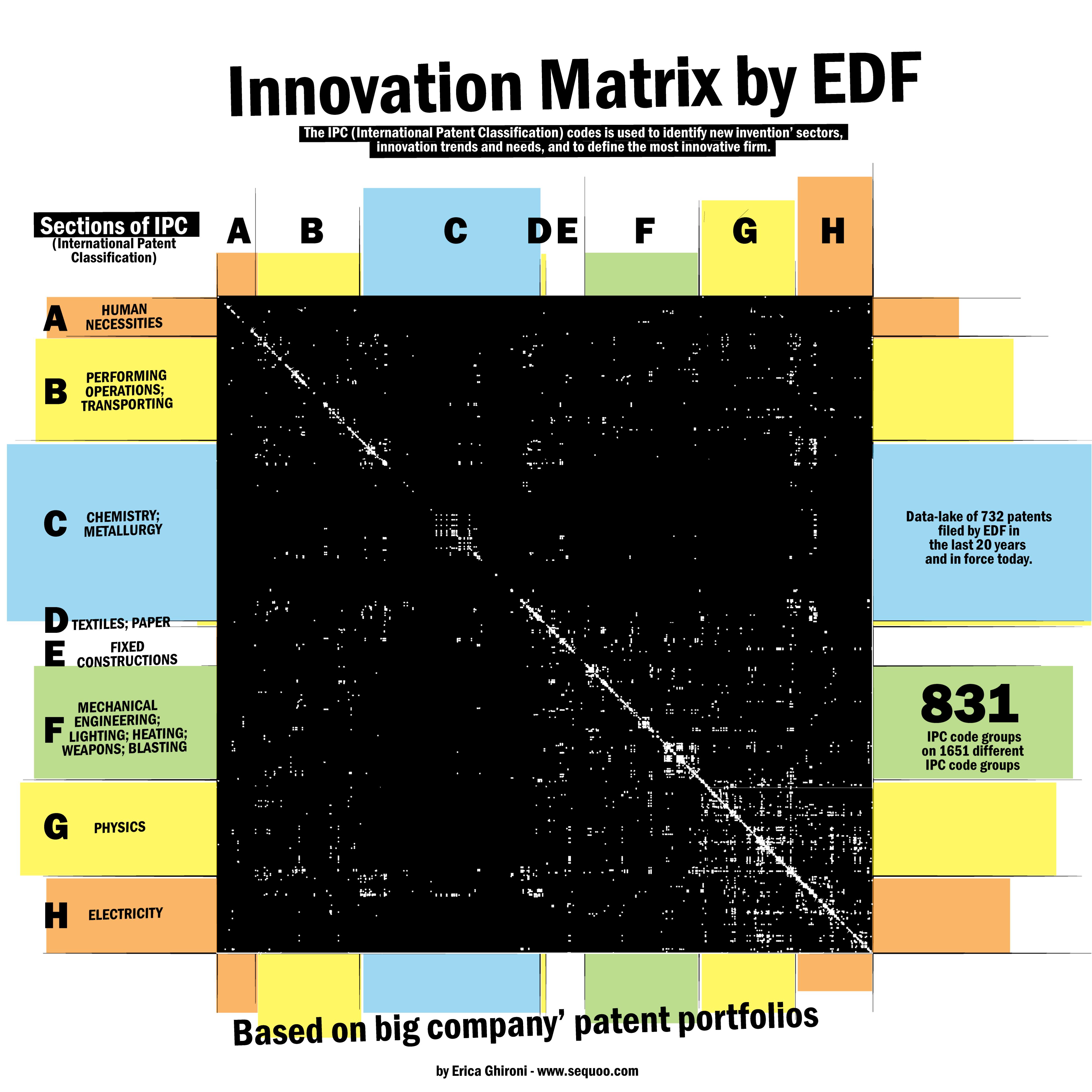 patent portfolio by EDF