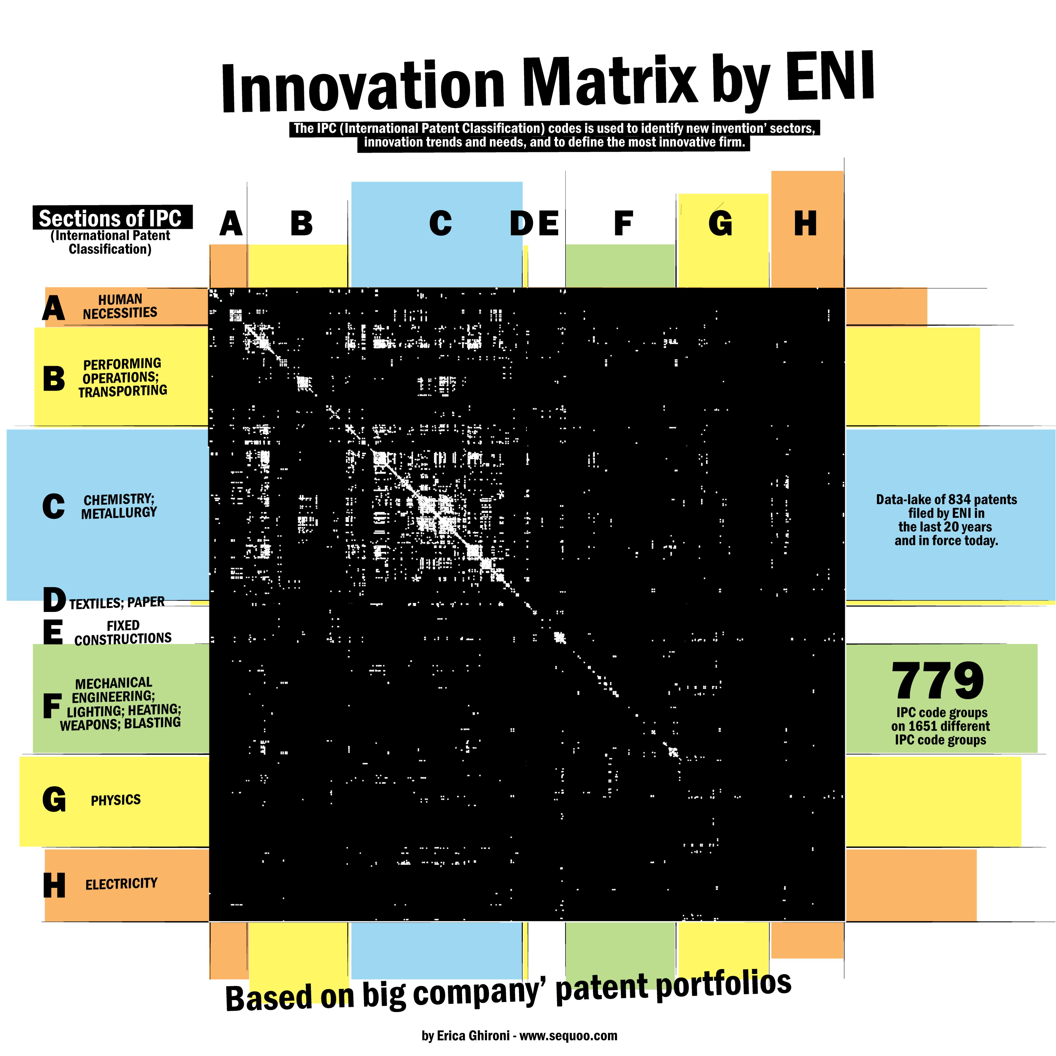patent portfolio by ENI