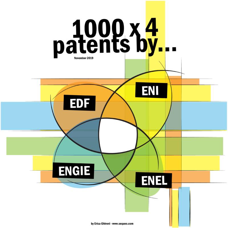 patent portfolio in energy sector