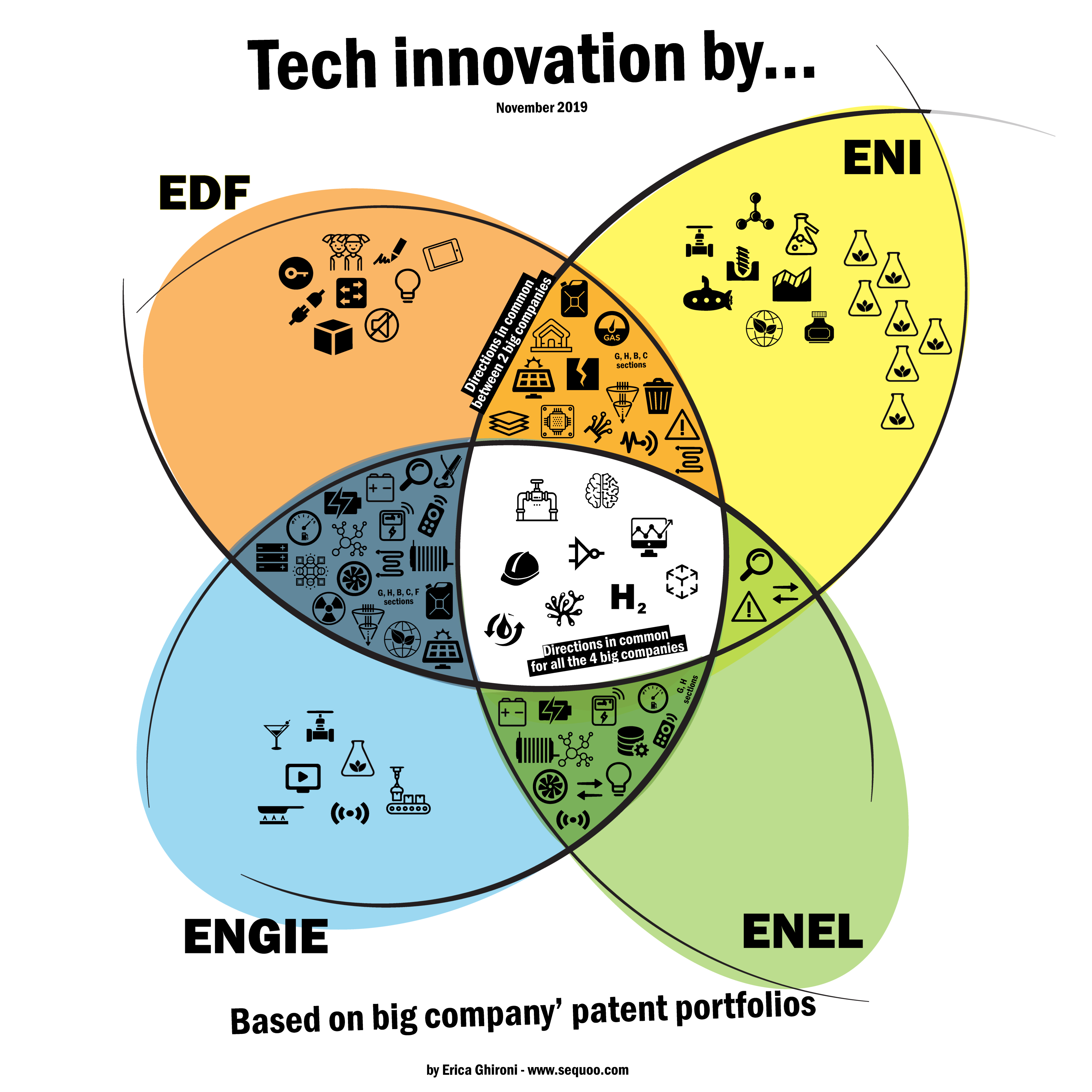 innovation and technology from the energy sector