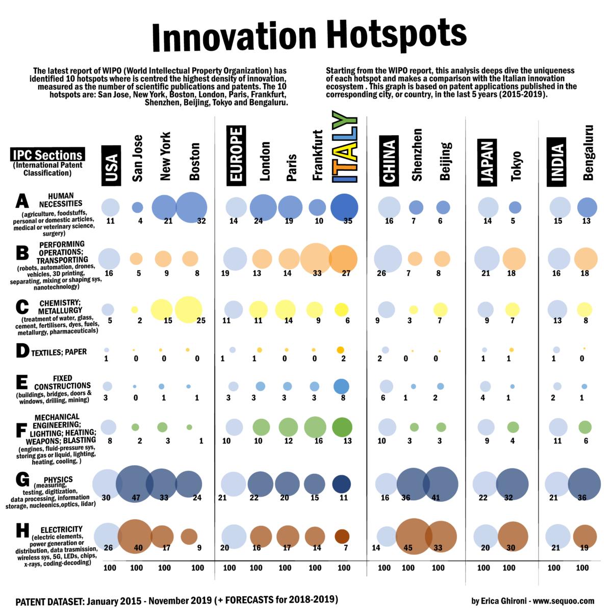 Hotspots Innovazione