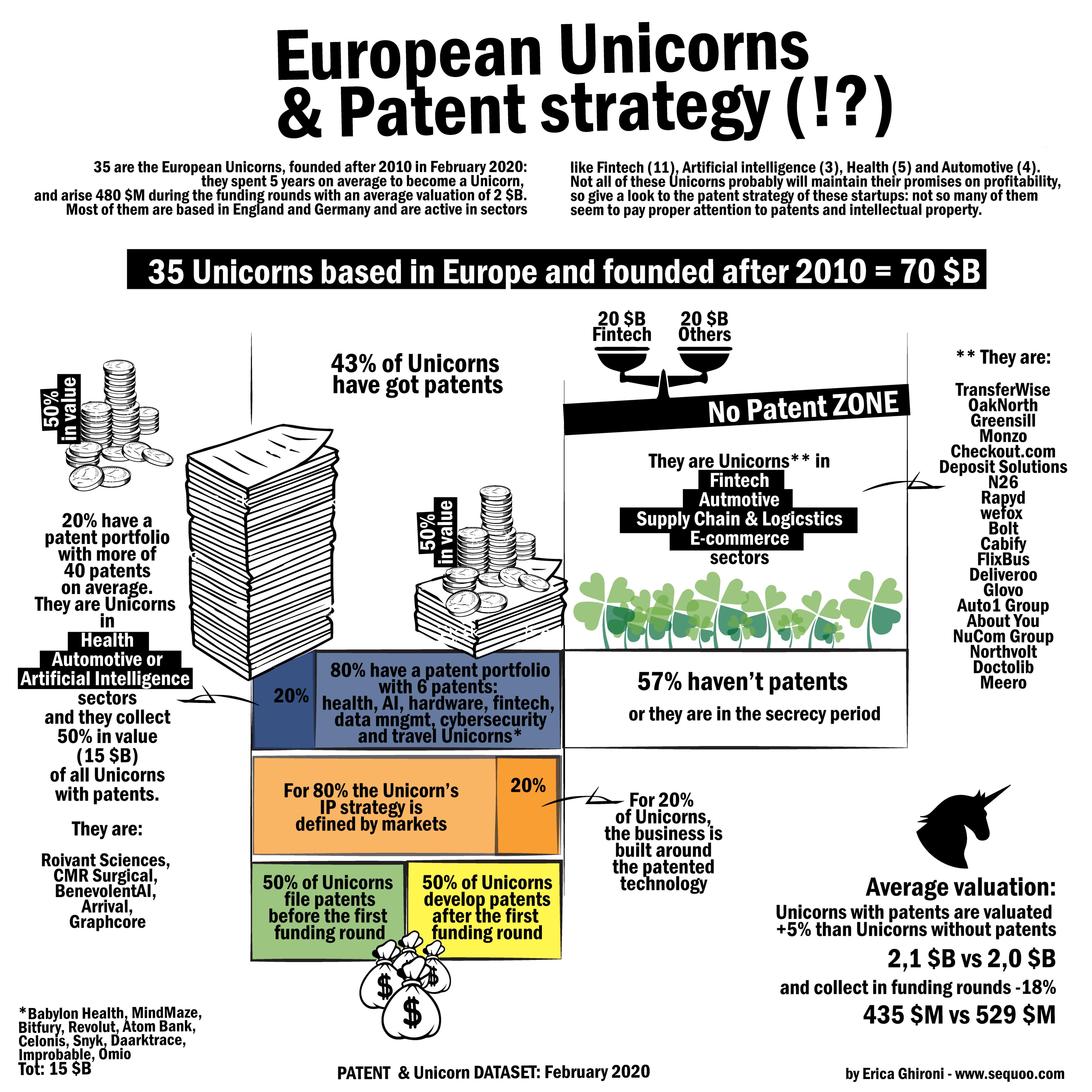 Unicorni-Europei